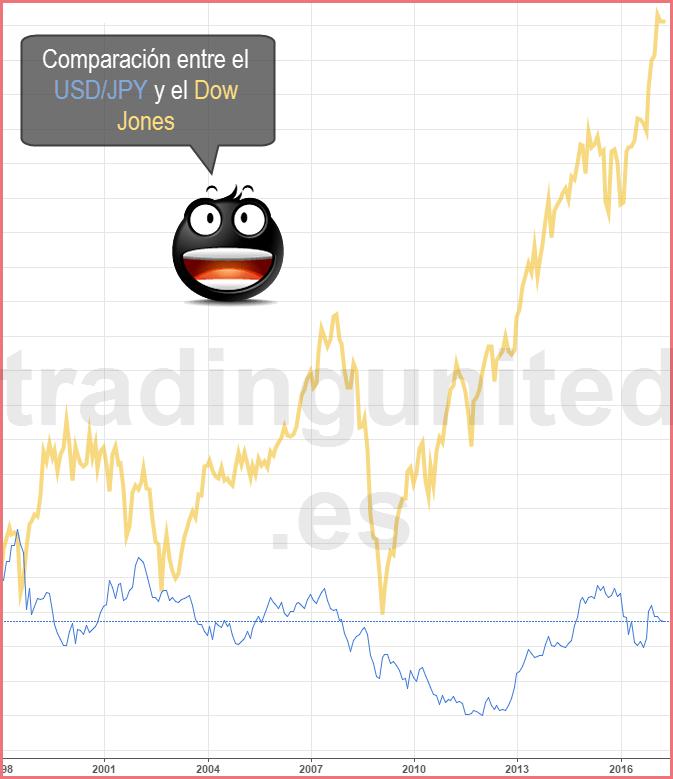 comparación entre el USDJPY y el mercado de valores del Dow Jones