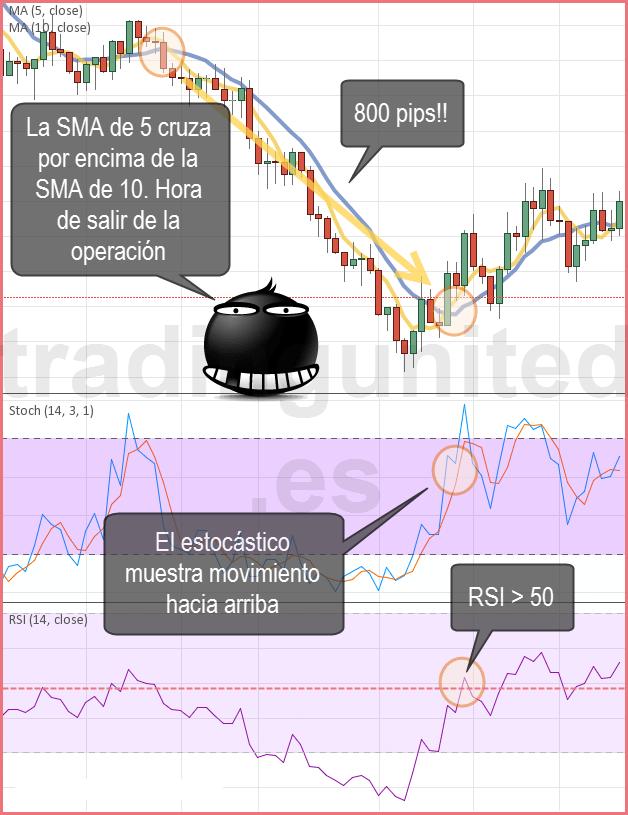 Ejemplo de venta con nuestro sistema de trading 2
