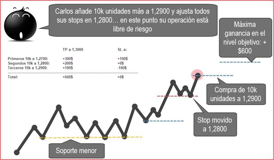 adicionando posiciones gráfico de ejemplo 5