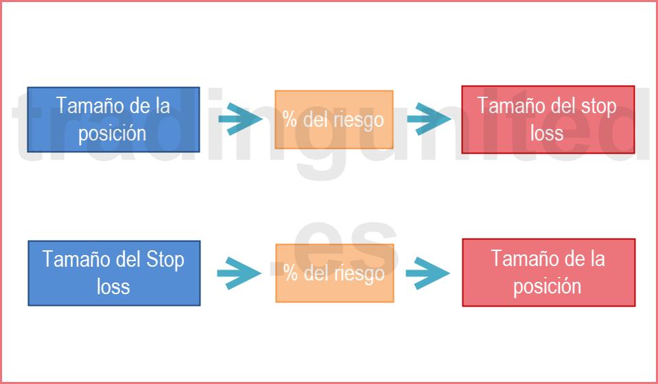 el tamaño de la posicion y el stop loss